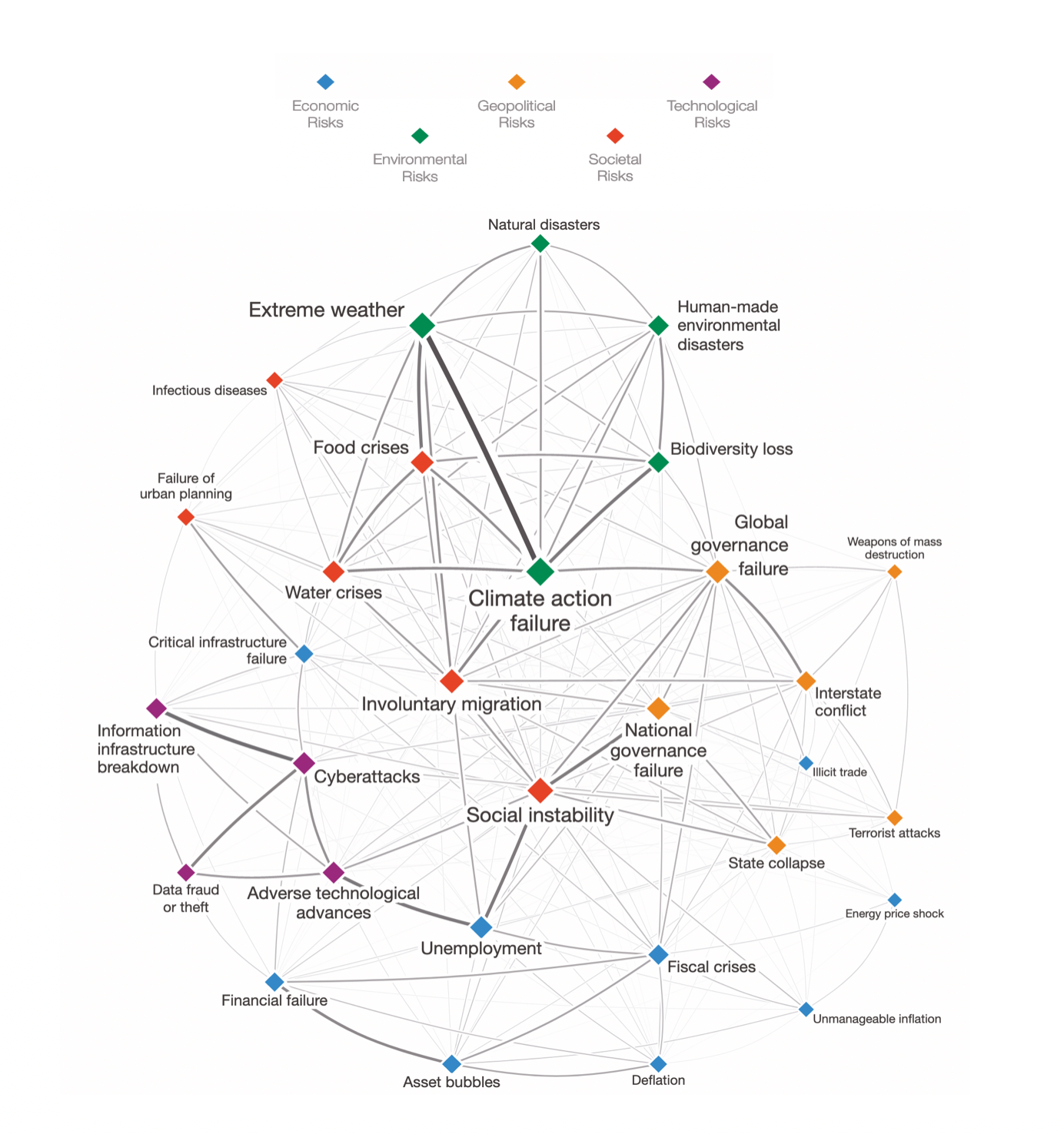 Global crisis interconnections